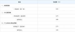 2020最新中国人民银行贷款基准利率【贷款基准利率】